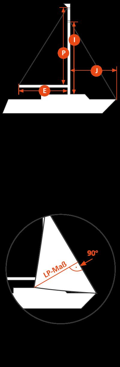 Flächenberechnung des Großsegels