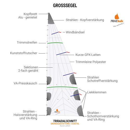TRIRADIALSCHNITT-GRUNDAUSSTATTUNG-COASTAL-KURZE-LATTEN